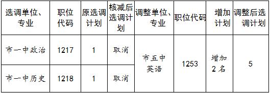 平桥区公开选调城区中小学教师